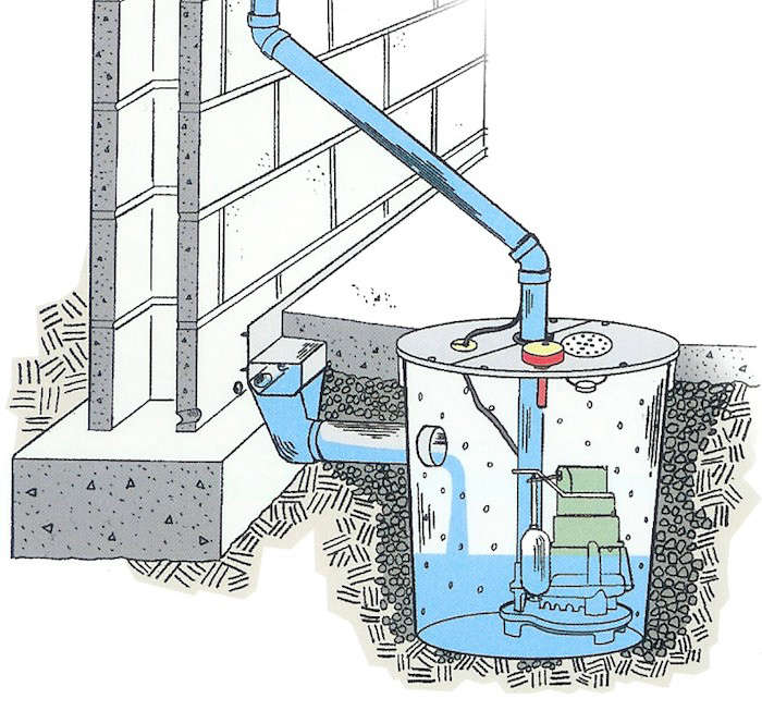 above a basement sump pump sits in a pit below the floor level water