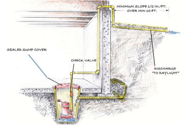 above sump pumps take the water that gathers in a sump pit and pump