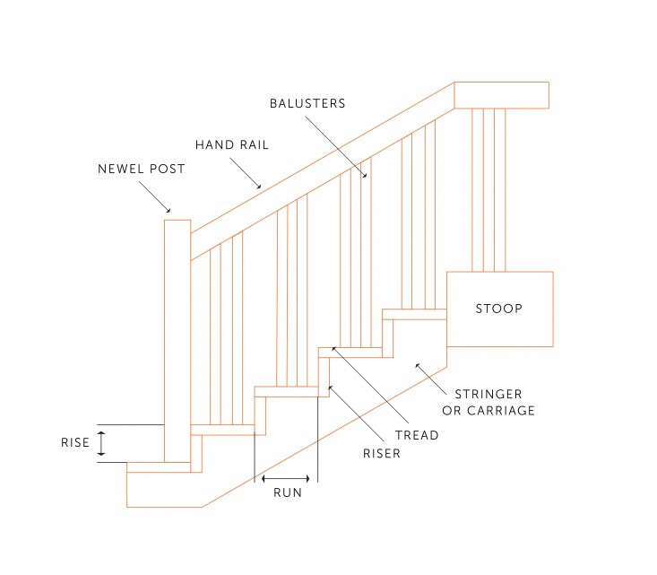 front-stoop-riser-tread-dimensions-gardenista