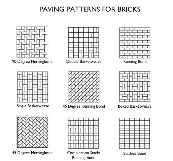 Hardscaping 101 Brick Patios Gardenista